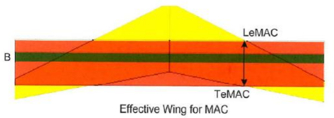 C e digivideofestmenyek the mac is a portion of the wing delimited by lemac leading 0 and temac trailing 100 the cg must be located in the mac sciox Image collections
