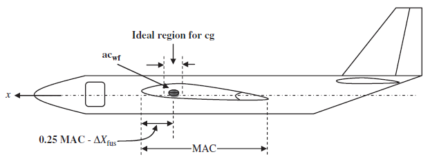 C e digivideofestmenyek in general in large transport aircraft the most forward cg is located as forward as 5 mac while the most aft location as aft as 40 mac sciox Image collections